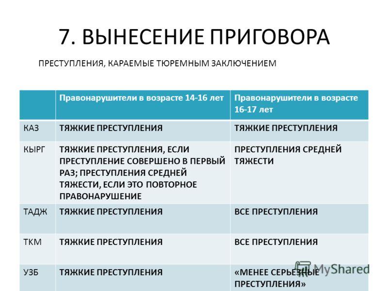 7. ВЫНЕСЕНИЕ ПРИГОВОРА Правонарушители в возрасте 14-16 летПравонарушители в возрасте 16-17 лет КАЗТЯЖКИЕ ПРЕСТУПЛЕНИЯ КЫРГТЯЖКИЕ ПРЕСТУПЛЕНИЯ, ЕСЛИ ПРЕСТУПЛЕНИЕ СОВЕРШЕНО В ПЕРВЫЙ РАЗ; ПРЕСТУПЛЕНИЯ СРЕДНЕЙ ТЯЖЕСТИ, ЕСЛИ ЭТО ПОВТОРНОЕ ПРАВОНАРУШЕНИЕ