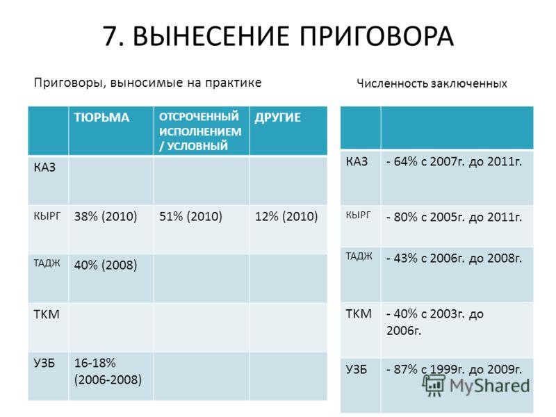 7. ВЫНЕСЕНИЕ ПРИГОВОРА Приговоры, выносимые на практике ТЮРЬМА ОТСРОЧЕННЫЙ ИСПОЛНЕНИЕМ / УСЛОВНЫЙ ДРУГИЕ КАЗ КЫРГ 38% (2010)51% (2010)12% (2010) ТАДЖ 40% (2008) TKM УЗБ16-18% (2006-2008) Численность заключенных КАЗ- 64% с 2007г. до 2011г. КЫРГ - 80%