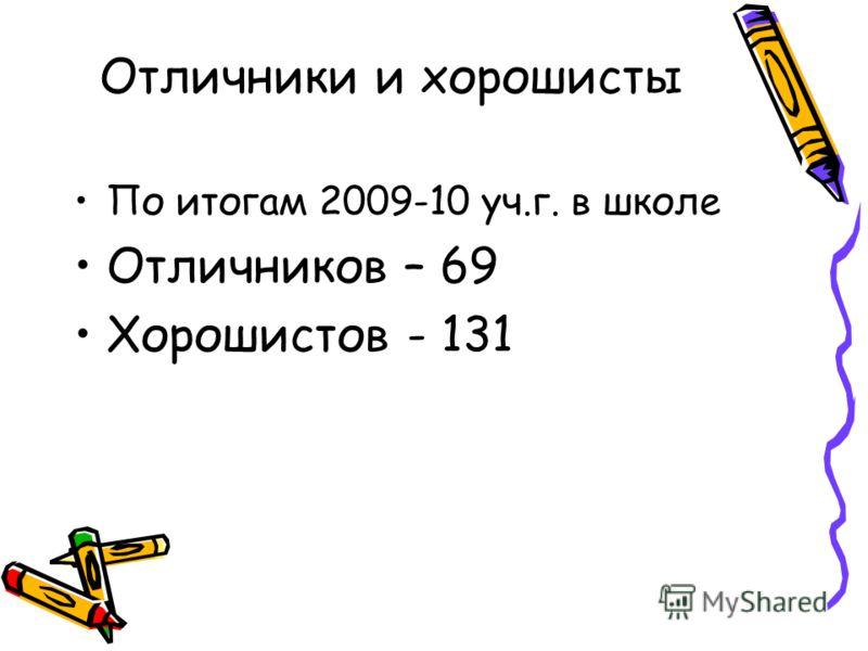 Отличники и хорошисты По итогам 2009-10 уч.г. в школе Отличников – 69 Хорошистов - 131