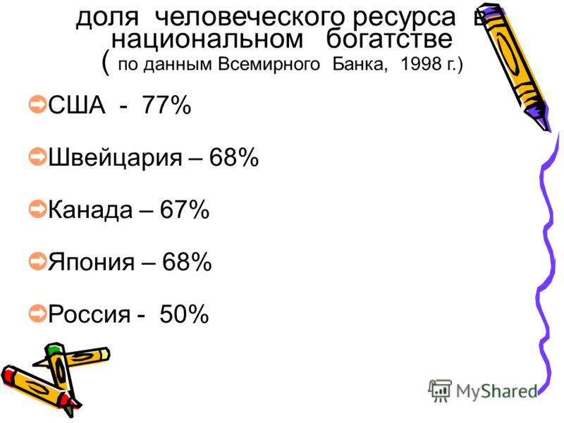 доля человеческого ресурса в национальном богатстве ( по данным Всемирного Банка, 1998 г.) США - 77% Швейцария – 68% Канада – 67% Япония – 68% Россия - 50%