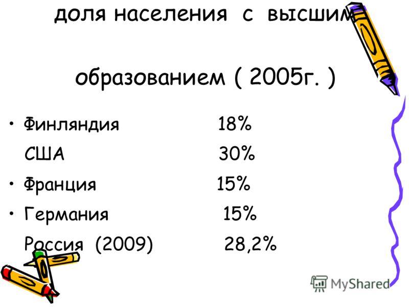 доля населения с высшим образованием ( 2005г. ) Финляндия 18% США 30% Франция 15% Германия 15% Россия (2009) 28,2%