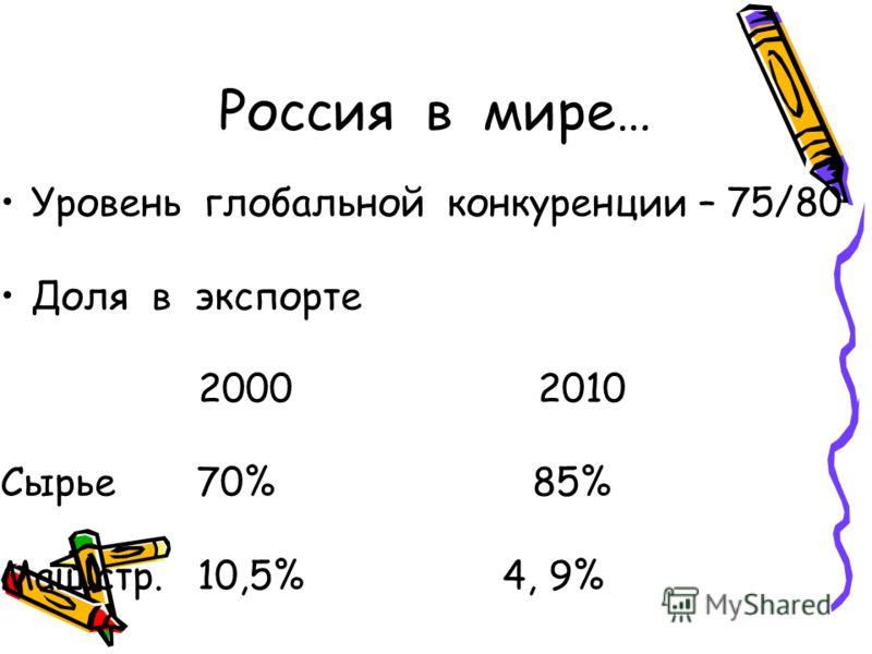 Россия в мире… Уровень глобальной конкуренции – 75/80 Доля в экспорте 2000 2010 Сырье 70% 85% Маш.стр. 10,5% 4, 9%