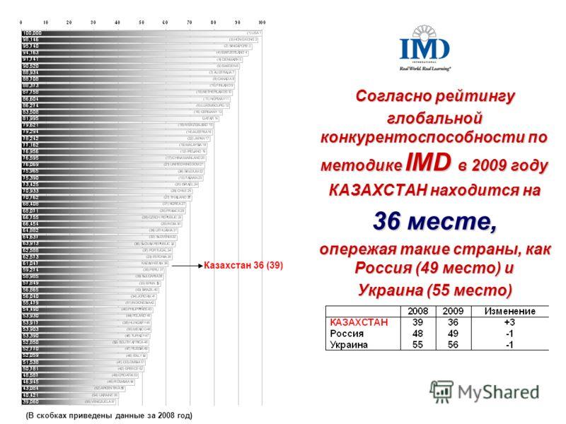 Согласно рейтингу глобальной конкурентоспособности по методике IMD в 2009 году КАЗАХСТАН находится на 36 месте, опережая такие страны, как Россия (49 место) и Украина (55 место) (В скобках приведены данные за 2008 год) Казахстан 36 (39)