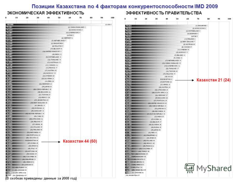 ЭФФЕКТИВНОСТЬ ПРАВИТЕЛЬСТВАЭКОНОМИЧЕСКАЯ ЭФФЕКТИВНОСТЬ Казахстан 21 (24) Казахстан 44 (50) Позиции Казахстана по 4 факторам конкурентоспособности IMD 2009 (В скобках приведены данные за 2008 год)
