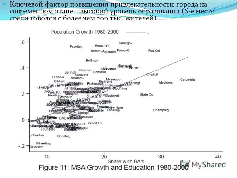 Ключевой фактор повышения привлекательности города на современном этапе – высокий уровень образования (6-е место среди городов с более чем 200 тыс. жителей)