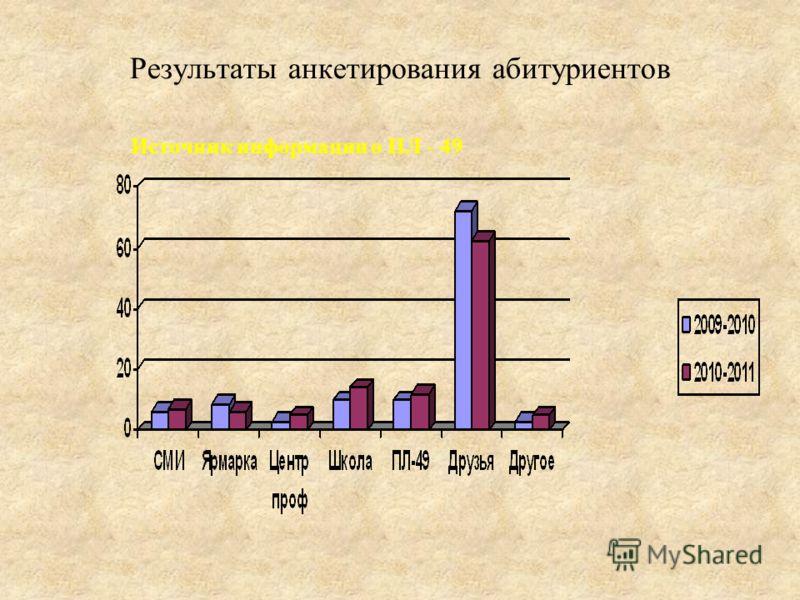 Результаты анкетирования абитуриентов Источник информации о ПЛ - 49