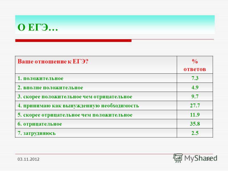 03.11.201236 Ваше отношение к ЕГЭ?% ответов 1. положительное7.3 2. вполне положительное4.9 3. скорее положительное чем отрицательное9.7 4. принимаю как вынужденную необходимость27.7 5. скорее отрицательное чем положительное11.9 6. отрицательное35.8 7