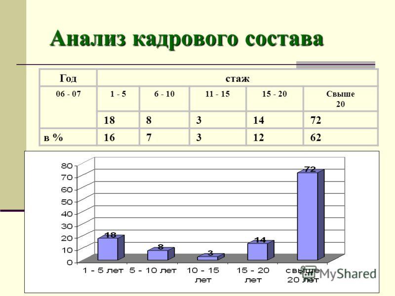 Анализ кадрового состава Анализ кадрового состава Годстаж 06 - 071 - 56 - 1011 - 1515 - 20Свыше 20 18 8 3 14 72 в % 16 7 3 12 62