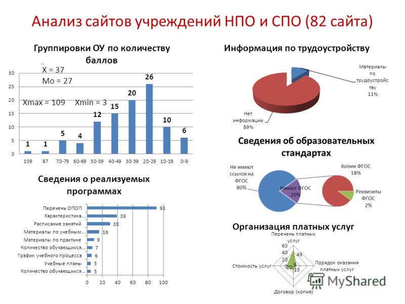 Анализ сайтов учреждений НПО и СПО (82 сайта)