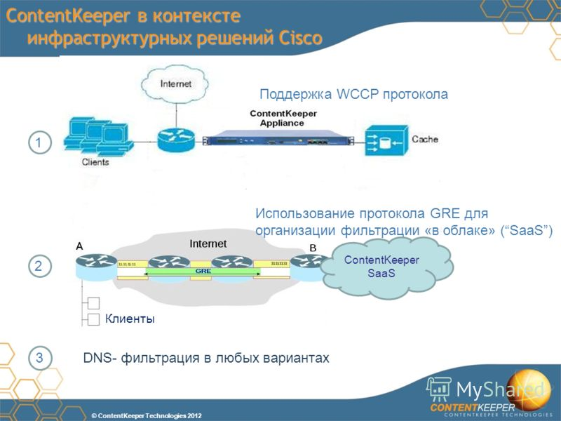 © ContentKeeper Technologies 2012 3 2 1 ContentKeeper в контексте инфраструктурных решений Cisco Поддержка WCCP протокола Использование протокола GRE для организации фильтрации «в облаке» (SaaS) Клиенты ContentKeeper SaaS DNS- фильтрация в любых вари