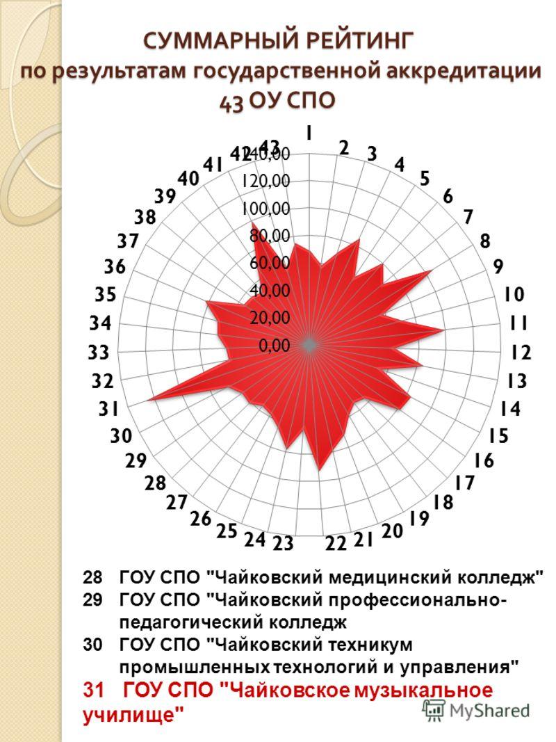 СУММАРНЫЙ РЕЙТИНГ по результатам государственной аккредитации 43 ОУ СПО 28 ГОУ СПО