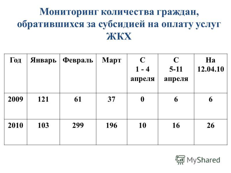 Мониторинг количества граждан, обратившихся за субсидией на оплату услуг ЖКХ ГодЯнварьФевральМартС 1 - 4 апреля С 5-11 апреля На 12.04.10 20091216137066 2010103299196101626
