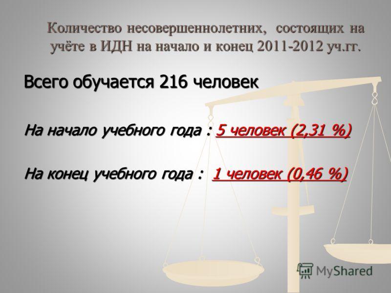 Количество несовершеннолетних, состоящих на учёте в ИДН на начало и конец 2011-2012 уч.гг. Всего обучается 216 человек На начало учебного года : 5 человек (2,31 %) На конец учебного года : 1 человек (0,46 %)
