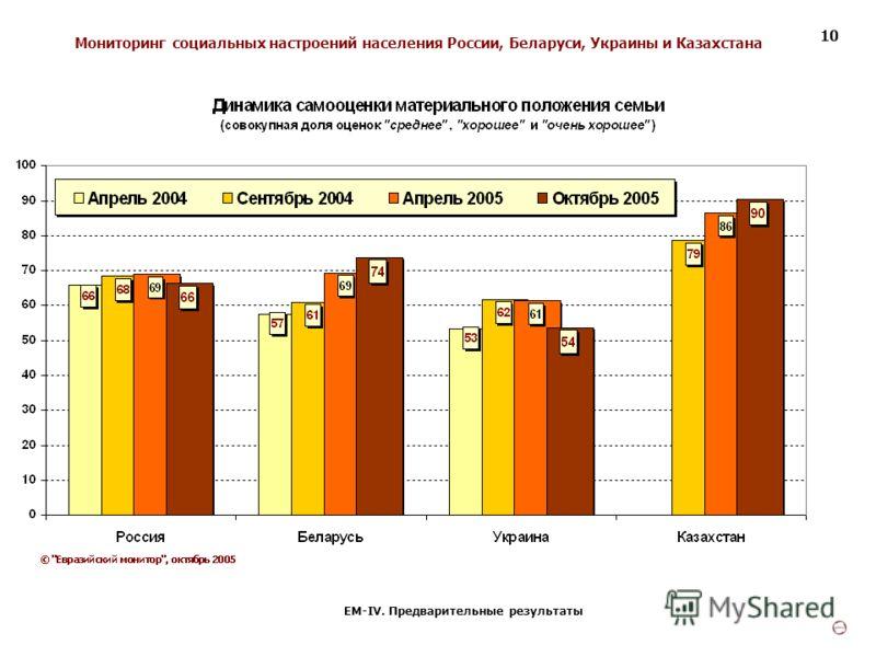Мониторинг социальных настроений населения России, Беларуси, Украины и Казахстана ЕМ-IV. Предварительные результаты 10