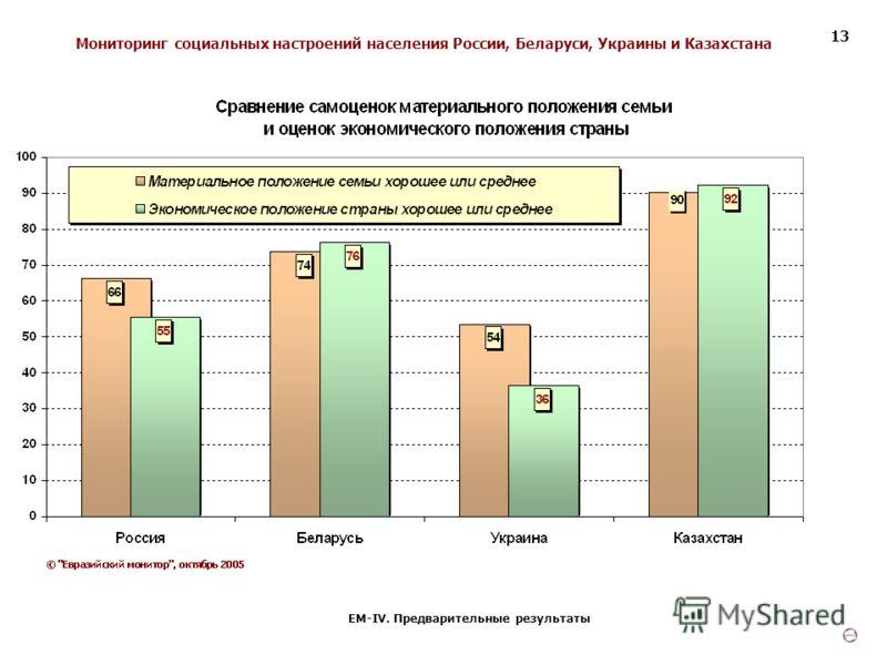 Мониторинг социальных настроений населения России, Беларуси, Украины и Казахстана ЕМ-IV. Предварительные результаты 13