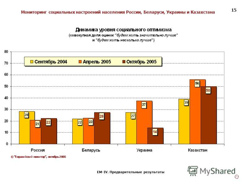 Мониторинг социальных настроений населения России, Беларуси, Украины и Казахстана ЕМ-IV. Предварительные результаты 15