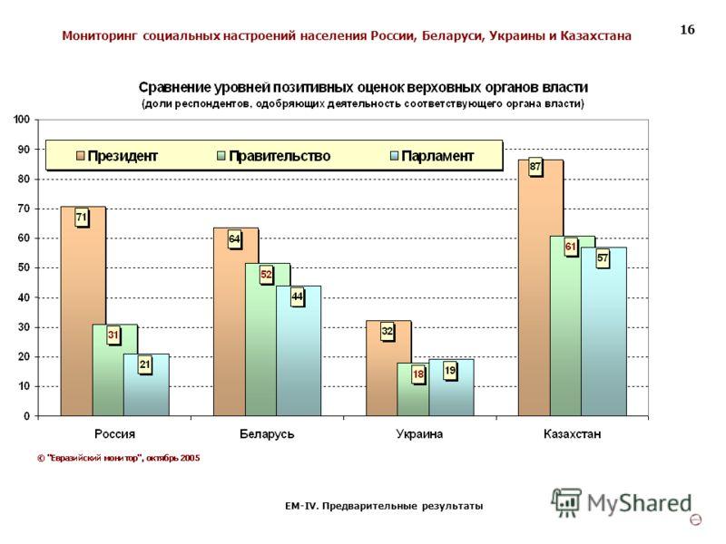 Мониторинг социальных настроений населения России, Беларуси, Украины и Казахстана ЕМ-IV. Предварительные результаты 16