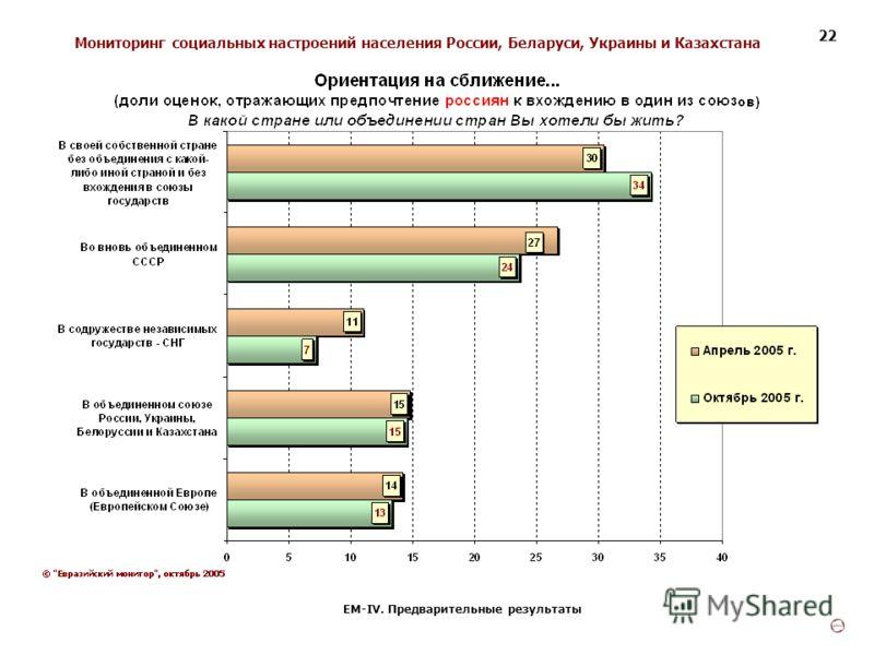 Мониторинг социальных настроений населения России, Беларуси, Украины и Казахстана ЕМ-IV. Предварительные результаты 22