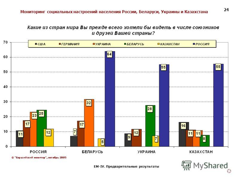 Мониторинг социальных настроений населения России, Беларуси, Украины и Казахстана ЕМ-IV. Предварительные результаты 24