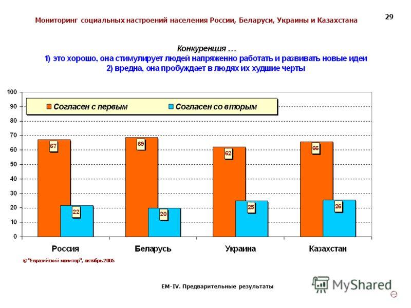 Мониторинг социальных настроений населения России, Беларуси, Украины и Казахстана ЕМ-IV. Предварительные результаты 29