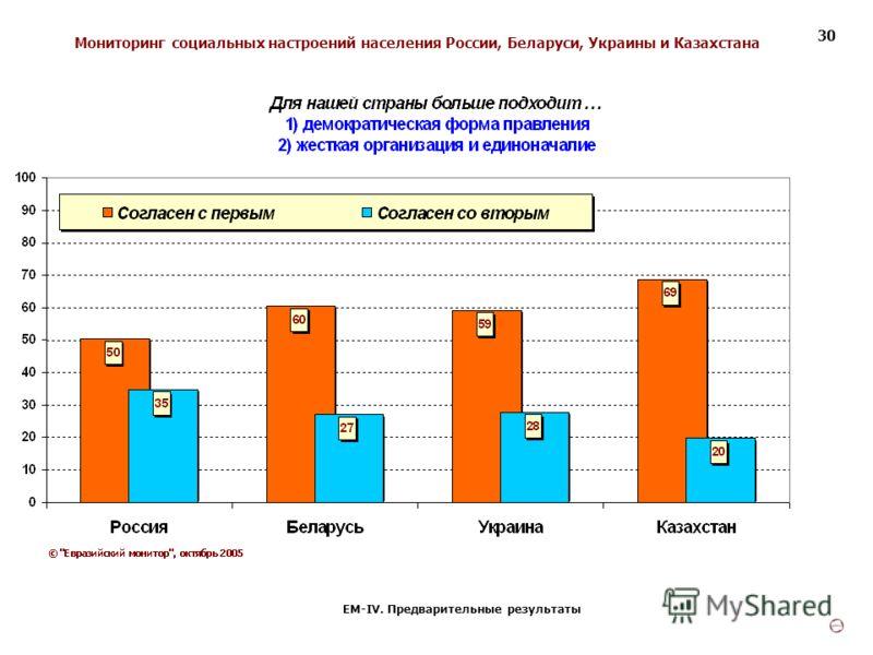 Мониторинг социальных настроений населения России, Беларуси, Украины и Казахстана ЕМ-IV. Предварительные результаты 30