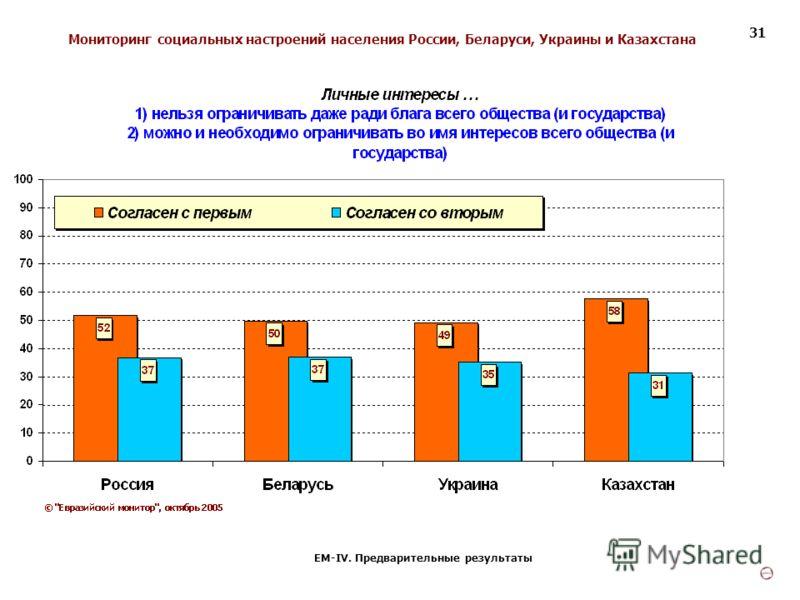 Мониторинг социальных настроений населения России, Беларуси, Украины и Казахстана ЕМ-IV. Предварительные результаты 31