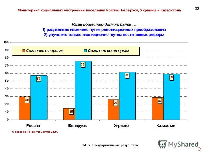 Мониторинг социальных настроений населения России, Беларуси, Украины и Казахстана ЕМ-IV. Предварительные результаты 32