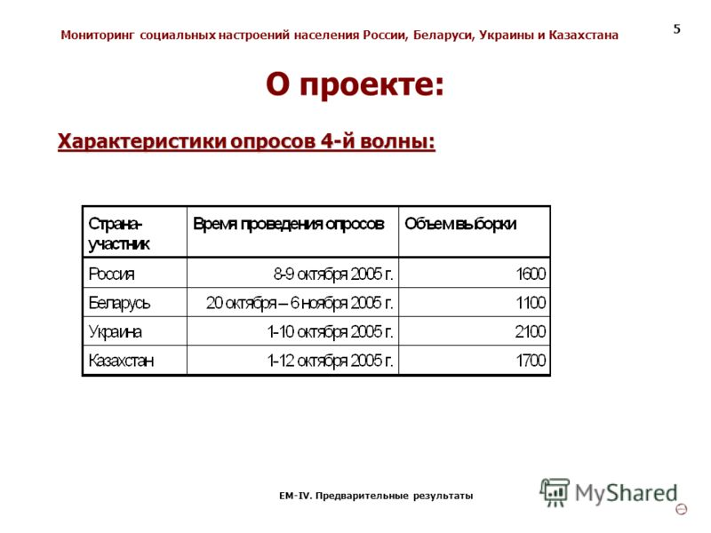 Мониторинг социальных настроений населения России, Беларуси, Украины и Казахстана ЕМ-IV. Предварительные результаты 5 Характеристики опросов 4-й волны: О проекте: