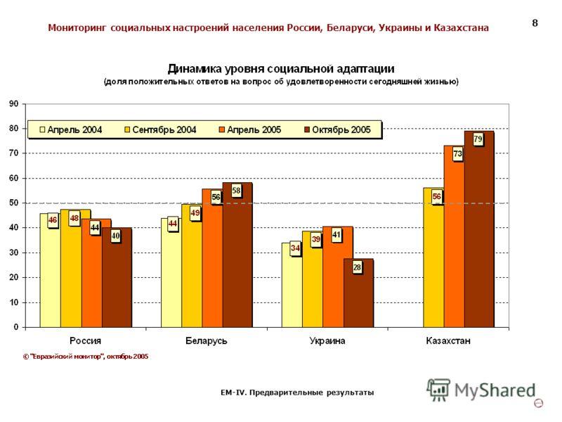 Мониторинг социальных настроений населения России, Беларуси, Украины и Казахстана ЕМ-IV. Предварительные результаты 8