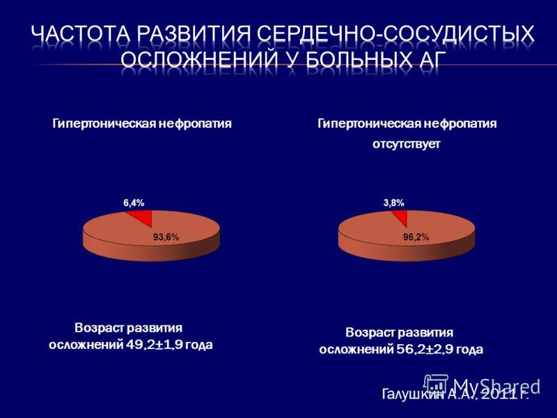 Возраст развития осложнений 49,2±1,9 года Гипертоническая нефропатия Возраст развития осложнений 56,2±2,9 года Гипертоническая нефропатия отсутствует Галушкин А.А., 2011 г.
