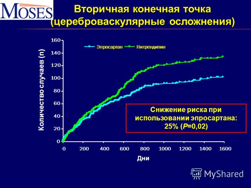 0 20 40 60 80 100 120 140 160 02004006008001000120014001600 ЭпросартанНитрендипин Вторичная конечная точка (цереброваскулярные осложнения) Дни Количество случаев (n) Снижение риска при использовании эпросартана: 25% (P=0,02)