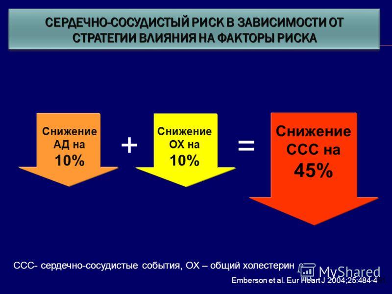 ССС- сердечно-сосудистые события, ОХ – общий холестерин Emberson et al. Eur Heart J 2004;25:484-491. Снижение АД на 10% Снижение ОХ на 10% + Снижение ССС на 45% =