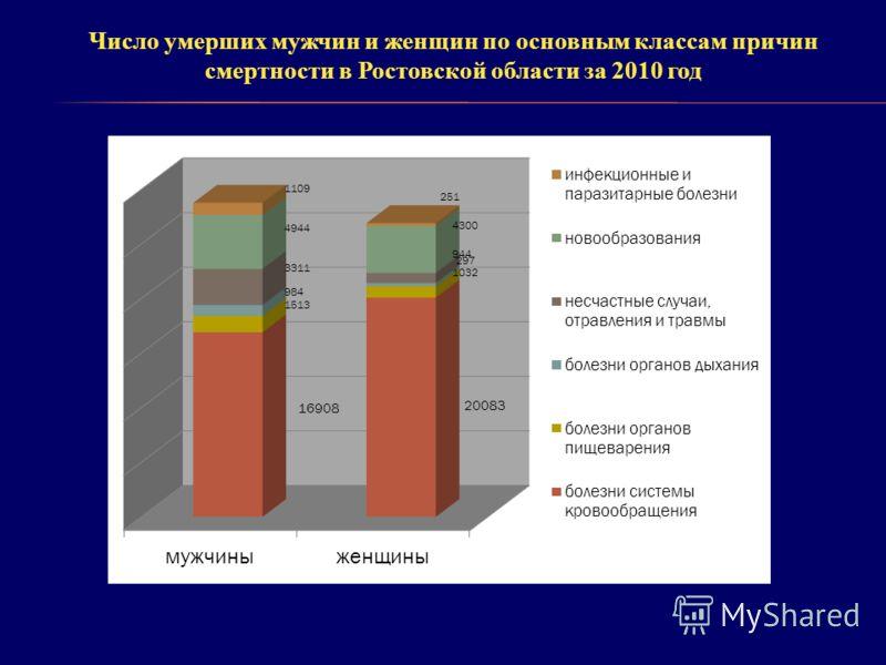 16908 Число умерших мужчин и женщин по основным классам причин смертности в Ростовской области за 2010 год