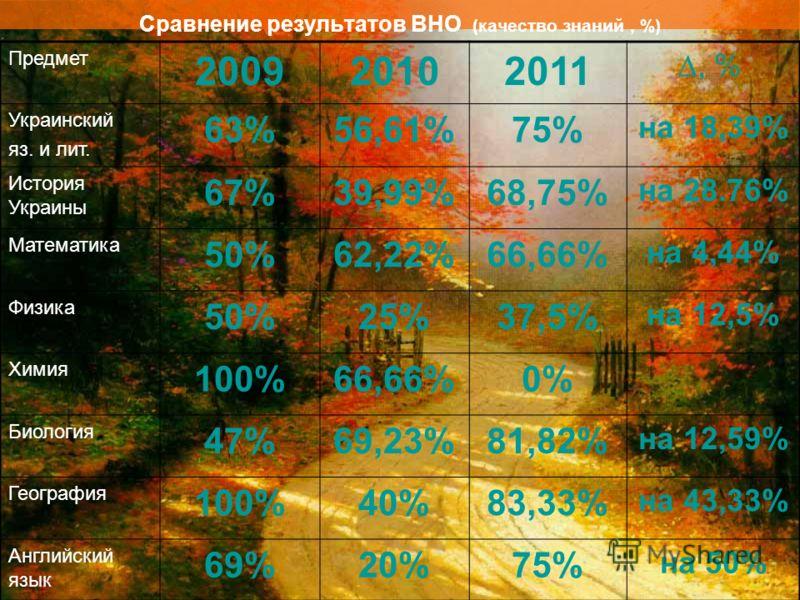 Сравнение результатов ВНО (качество знаний, %) Предмет 200920102011, % Украинский яз. и лит. 63%56,61%75% на 18,39% История Украины 67%39,99%68,75% на 28.76% Математика 50%62,22%66,66% на 4,44% Физика 50%25%37,5% на 12,5% Химия 100%66,66%0% Биология