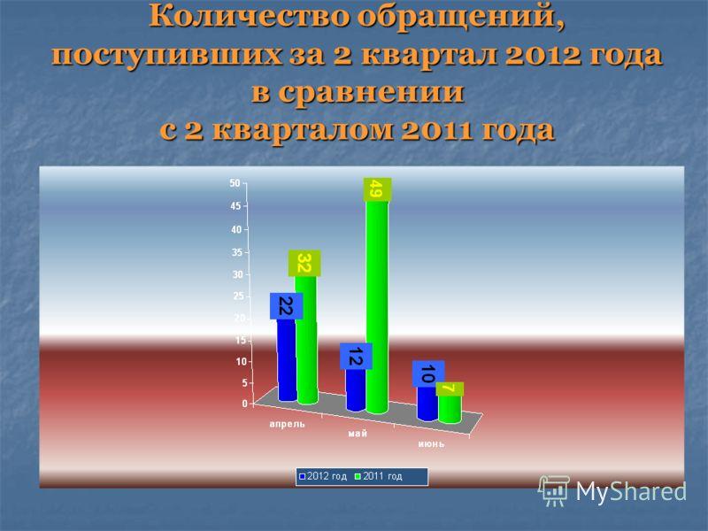 Количество обращений, поступивших за 2 квартал 2012 года в сравнении с 2 кварталом 2011 года