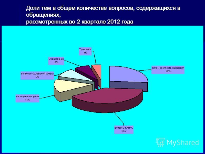 Доли тем в общем количестве вопросов, содержащихся в обращениях, рассмотренных во 2 квартале 2012 года
