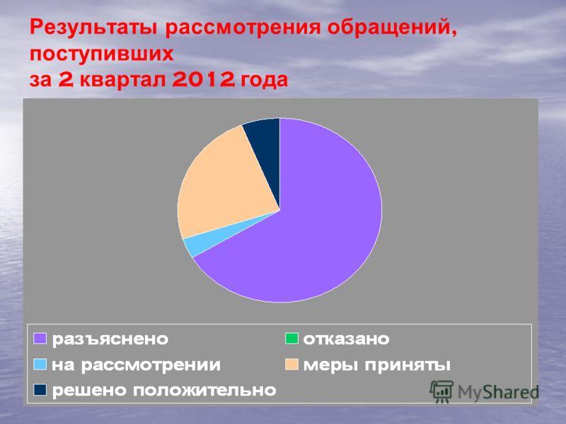 Результаты рассмотрения обращений, поступивших за 2 квартал 2012 года