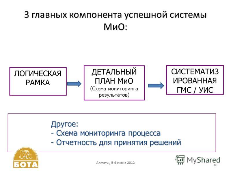 10 3 главных компонента успешной системы МиО: 10 ЛОГИЧЕСКАЯ РАМКА ДЕТАЛЬНЫЙ ПЛАН МиО (Схема мониторинга результатов) СИСТЕМАТИЗ ИРОВАННАЯ ГМС / УИС Другое: - Схема мониторинга процесса - Отчетность для принятия решений Другое: - Схема мониторинга про