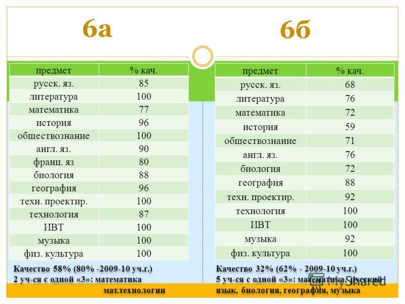 Качество 58% (80% -2009-10 уч.г.) 2 уч-ся с одной «3»: математика мат.технологии Качество 58% (80% -2009-10 уч.г.) 2 уч-ся с одной «3»: математика мат.технологии Качество 32% (62% - 2009-10 уч.г.) 5 уч-ся с одной «3»: математика, русский язык, биолог