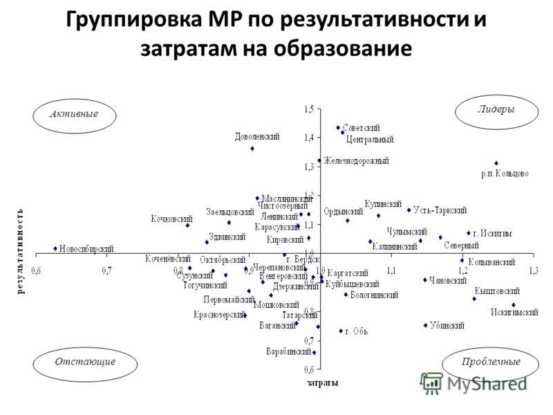 Группировка МР по результативности и затратам на образование Активные Лидеры ОтстающиеПроблемные