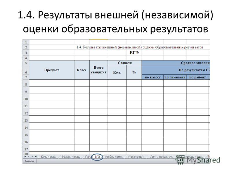 1.4. Результаты внешней (независимой) оценки образовательных результатов