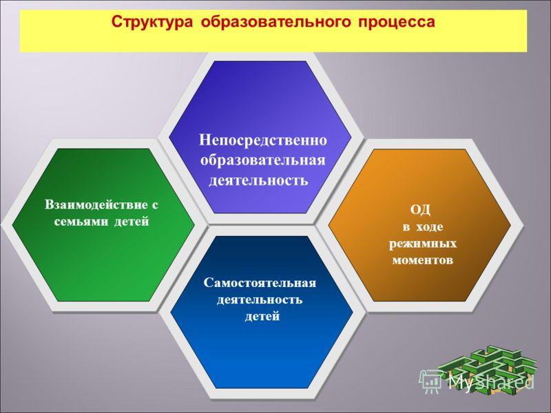 Непосредственно образовательная деятельность ОД в ходе режимных моментов Структура образовательного процесса Самостоятельная деятельность детей Взаимодействие с семьями детей