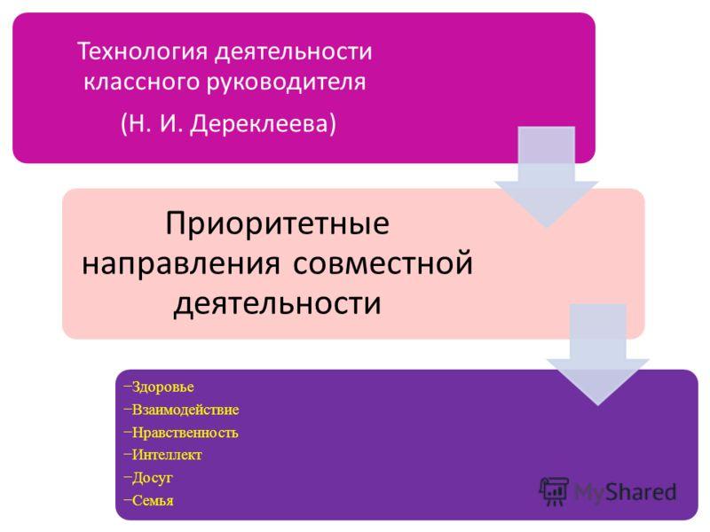 Технология деятельности классного руководителя (Н. И. Дереклеева) Приоритетные направления совместной деятельности Здоровье Взаимодействие Нравственность Интеллект Досуг Семья