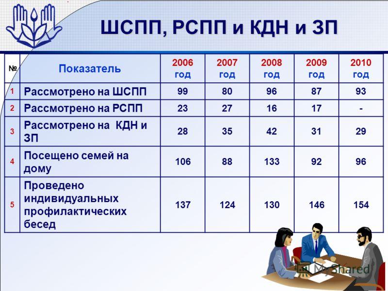 ШСПП, РСПП и КДН и ЗП Показатель 2006 год 2007 год 2008 год 2009 год 2010 год 1 Рассмотрено на ШСПП 9980968793 2 Рассмотрено на РСПП 23271617- 3 Рассмотрено на КДН и ЗП 2835423129 4 Посещено семей на дому 106881339296 5 Проведено индивидуальных профи