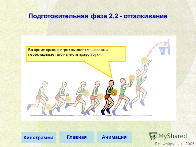 Р.Н. Файрушин2006 Во время прыжка игрок выносит мяч вверх и перекладывает его на кисть правой руки. Подготовительная фаза 2.2 - отталкивание АнимацияГлавная Кинограмма