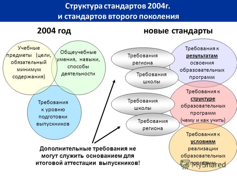 Структура стандартов 2004г. и стандартов второго поколения 2004 год Учебные предметы (цели, обязательный минимум содержания) Общеучебные умения, навыки, способы деятельности Требования к уровню подготовки выпускников Требования региона Требования шко