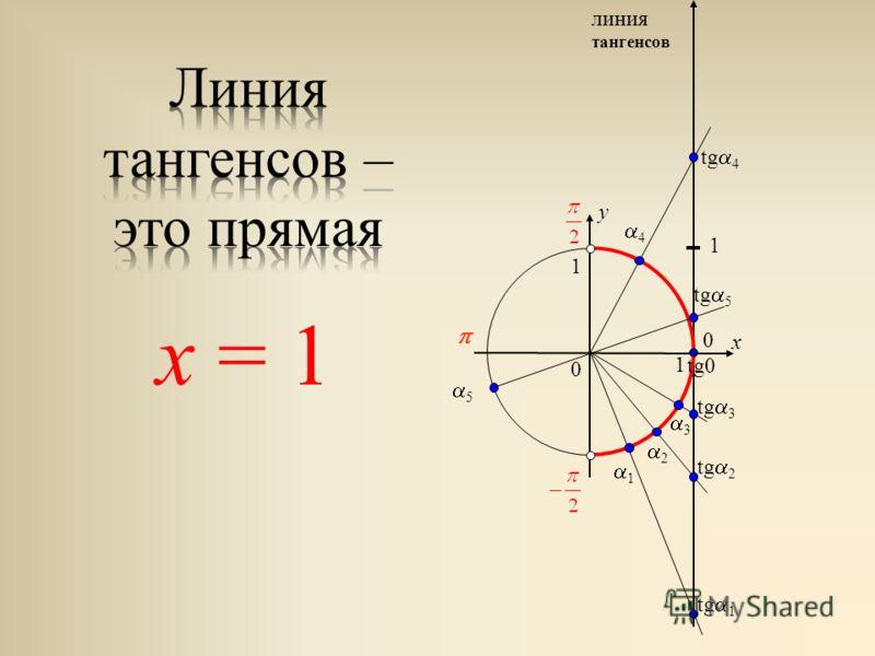 0 x y 0 1 1 1 2 3 линия тангенсов 1 tg 1 tg 2 tg 3 4 tg 4 5 tg 5 tg0 х = 1