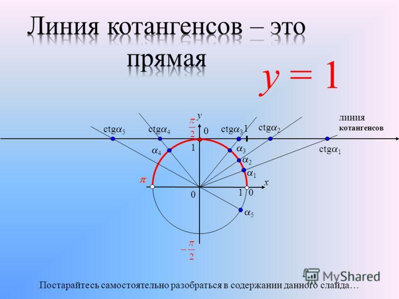 0 x y 0 1 1 1 2 3 1 ctg 2 ctg 3 линия котангенсов ctg 1 0 4 ctg 4 5 ctg 5 Постарайтесь самостоятельно разобраться в содержании данного слайда… у = 1