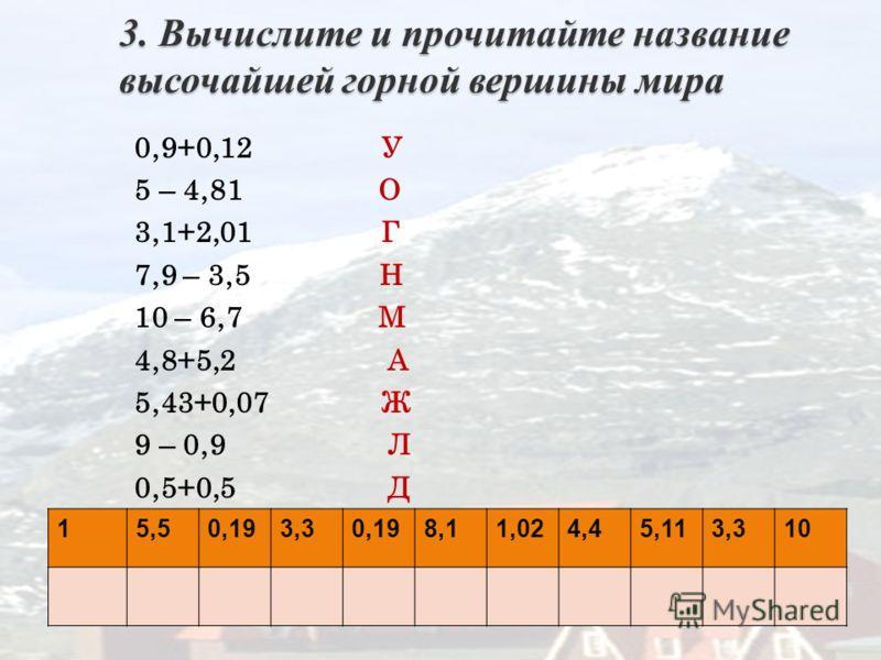 3. Вычислите и прочитайте название высочайшей горной вершины мира 0,9+0,12 У 5 – 4,81 О 3,1+2,01 Г 7,9 – 3,5 Н 10 – 6,7 М 4,8+5,2 А 5,43+0,07 Ж 9 – 0,9 Л 0,5+0,5 Д 15,50,193,30,198,11,024,45,113,310
