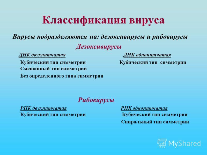 Классификация вируса Вирусы подразделяются на: дезоксивирусы и рибовирусы Дезоксивирусы ДНК двухнитчатая ДНК однонитчатая Кубический тип симметрии Кубический тип симметрии Смешанный тип симметрии Без определенного типа симметрии Рибовирусы РНК двухни